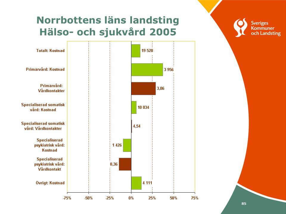 Svenska Kommunförbundet och Landstingsförbundet i samverkan 85 Norrbottens läns landsting Hälso- och sjukvård 2005