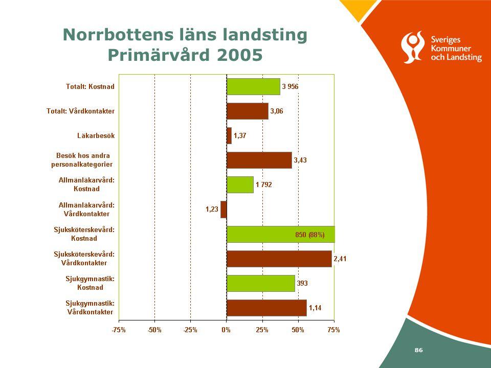 Svenska Kommunförbundet och Landstingsförbundet i samverkan 86 Norrbottens läns landsting Primärvård 2005