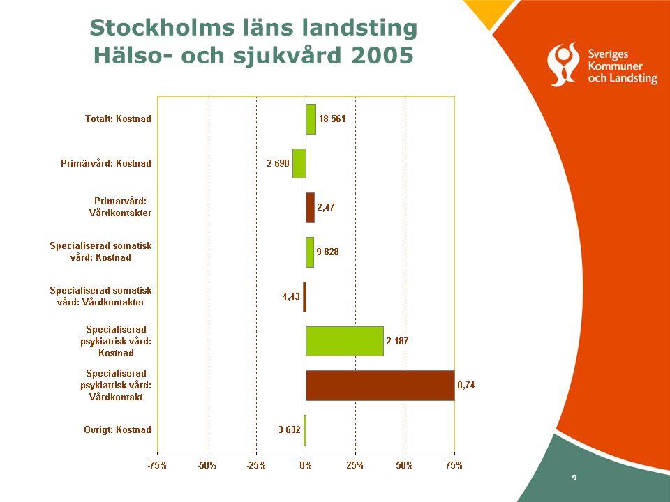 Svenska Kommunförbundet och Landstingsförbundet i samverkan 10 Stockholms läns landsting Primärvård 2005 Landstinget har inte särskilt kostnader mellan sjuksköterskevård och alllmänläkarvård och heller inte mellan arbetsterapi och sjukgymnastik.