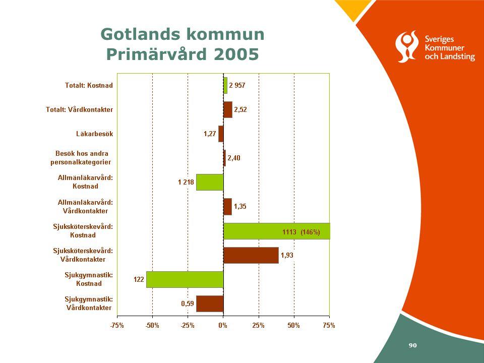 Svenska Kommunförbundet och Landstingsförbundet i samverkan 90 Gotlands kommun Primärvård 2005