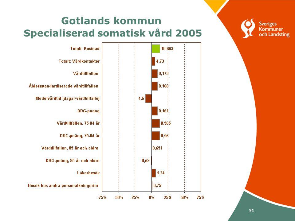 Svenska Kommunförbundet och Landstingsförbundet i samverkan 91 Gotlands kommun Specialiserad somatisk vård 2005