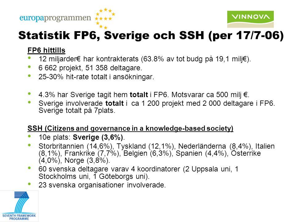 Statistik FP6, Sverige och SSH (per 17/7-06) FP6 hittills 12 miljarder€ har kontrakterats (63.8% av tot budg på 19,1 milj€). 6 662 projekt, 51 358 del