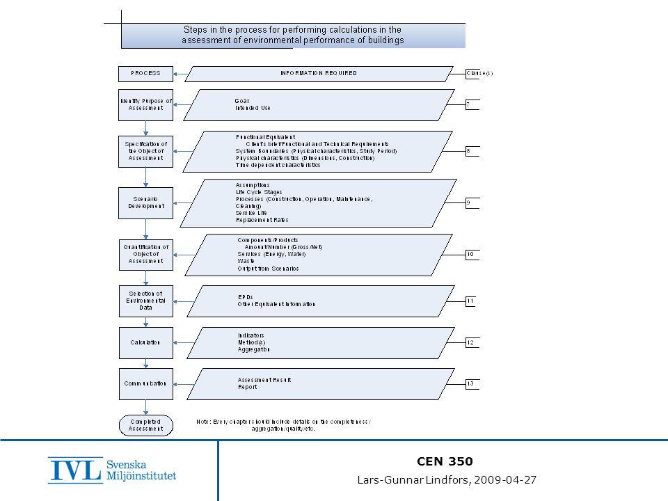 CEN 350 Lars-Gunnar Lindfors, 2009-04-27 PCR är en grundsten