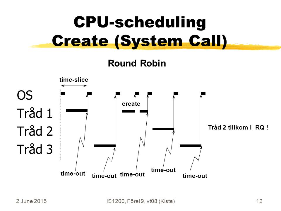 2 June 2015IS1200, Förel 9, vt08 (Kista)12 OS Tråd 1 Tråd 2 Tråd 3 time-slice time-out Round Robin CPU-scheduling Create (System Call) create Tråd 2 tillkom i RQ !