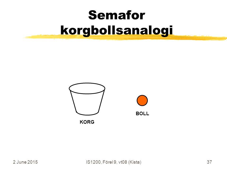 2 June 2015IS1200, Förel 9, vt08 (Kista)37 Semafor korgbollsanalogi KORG BOLL