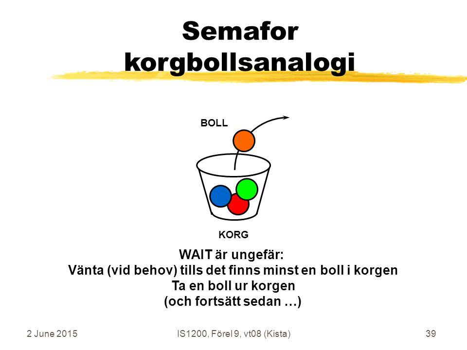 2 June 2015IS1200, Förel 9, vt08 (Kista)39 Semafor korgbollsanalogi KORG BOLL WAIT är ungefär: Vänta (vid behov) tills det finns minst en boll i korgen Ta en boll ur korgen (och fortsätt sedan …)