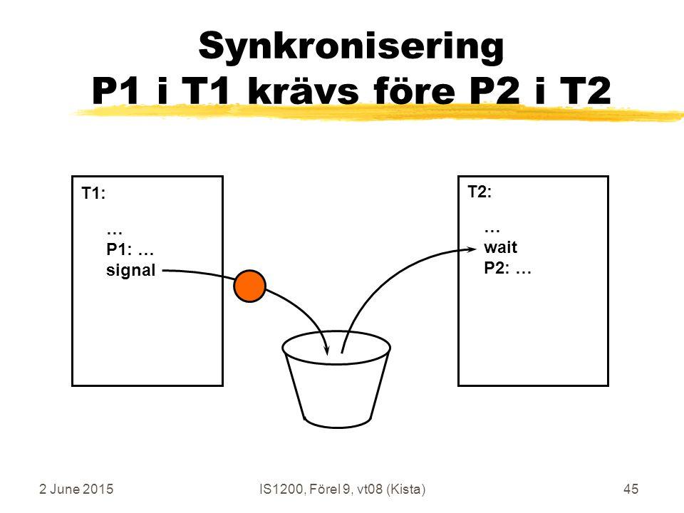 2 June 2015IS1200, Förel 9, vt08 (Kista)45 Synkronisering P1 i T1 krävs före P2 i T2 … P1: … signal … wait P2: … T1: T2: