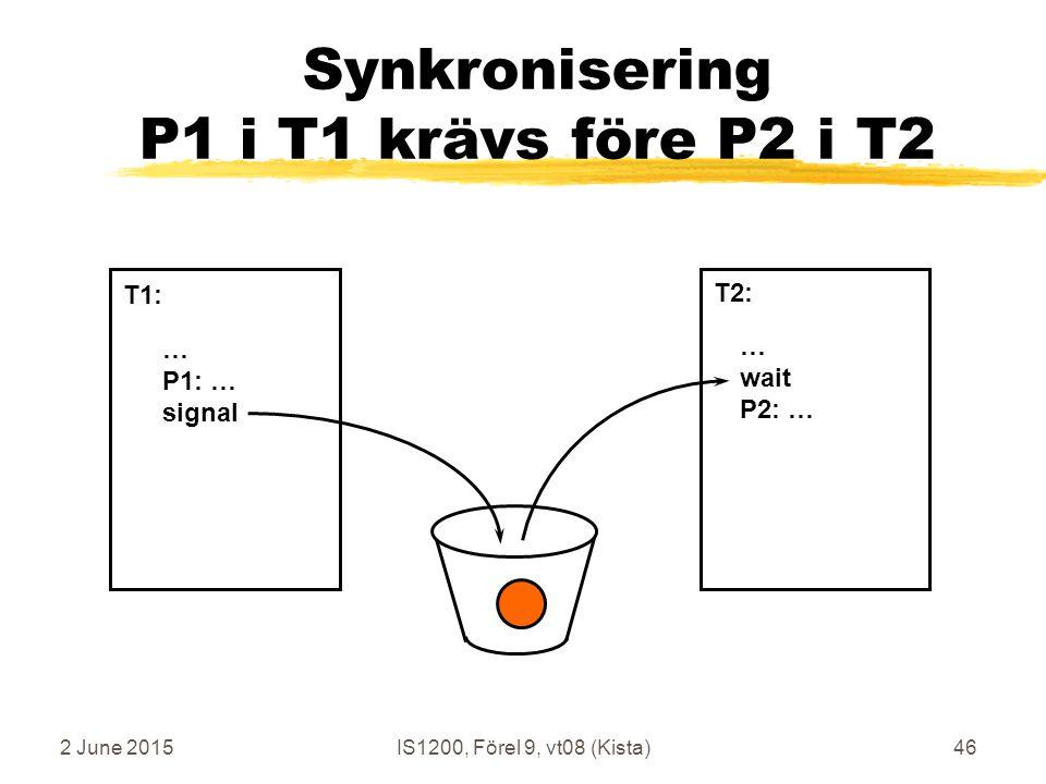 2 June 2015IS1200, Förel 9, vt08 (Kista)46 Synkronisering P1 i T1 krävs före P2 i T2 … P1: … signal … wait P2: … T1: T2: