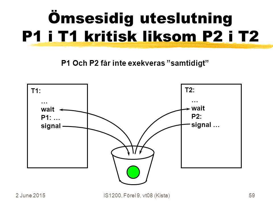 2 June 2015IS1200, Förel 9, vt08 (Kista)59 Ömsesidig uteslutning P1 i T1 kritisk liksom P2 i T2 … wait P1: … signal … wait P2: signal … T1: T2: P1 Och P2 får inte exekveras samtidigt