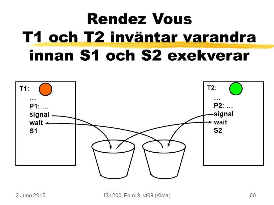 2 June 2015IS1200, Förel 9, vt08 (Kista)60 Rendez Vous T1 och T2 inväntar varandra innan S1 och S2 exekverar … P1: … signal wait S1 … P2: … signal wait S2 T1: T2:
