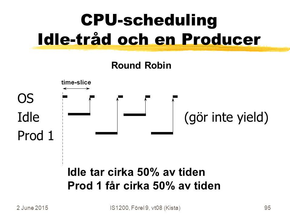2 June 2015IS1200, Förel 9, vt08 (Kista)95 OS Idle (gör inte yield) Prod 1 time-slice Round Robin CPU-scheduling Idle-tråd och en Producer Idle tar cirka 50% av tiden Prod 1 får cirka 50% av tiden