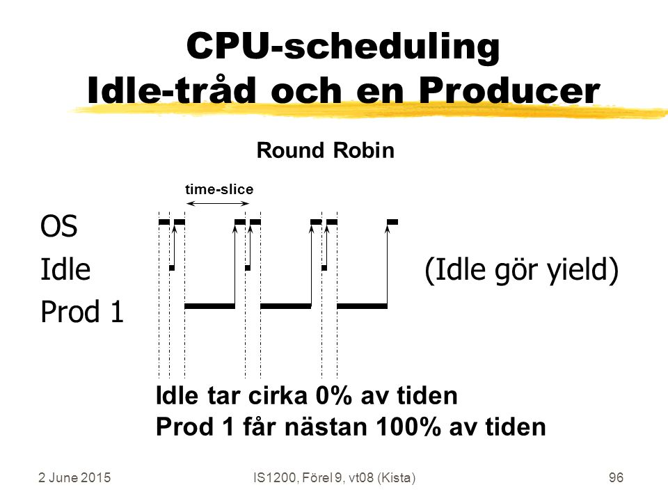 2 June 2015IS1200, Förel 9, vt08 (Kista)96 OS Idle (Idle gör yield) Prod 1 time-slice Round Robin CPU-scheduling Idle-tråd och en Producer Idle tar ci