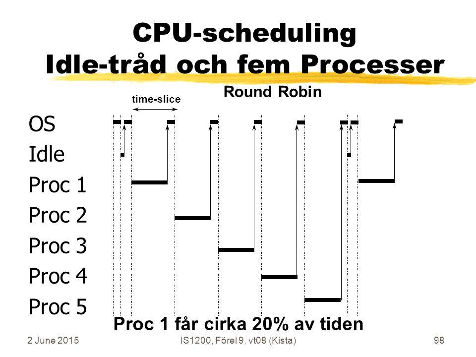 2 June 2015IS1200, Förel 9, vt08 (Kista)98 OS Idle Proc 1 Proc 2 Proc 3 Proc 4 Proc 5 time-slice Round Robin CPU-scheduling Idle-tråd och fem Processer Proc 1 får cirka 20% av tiden