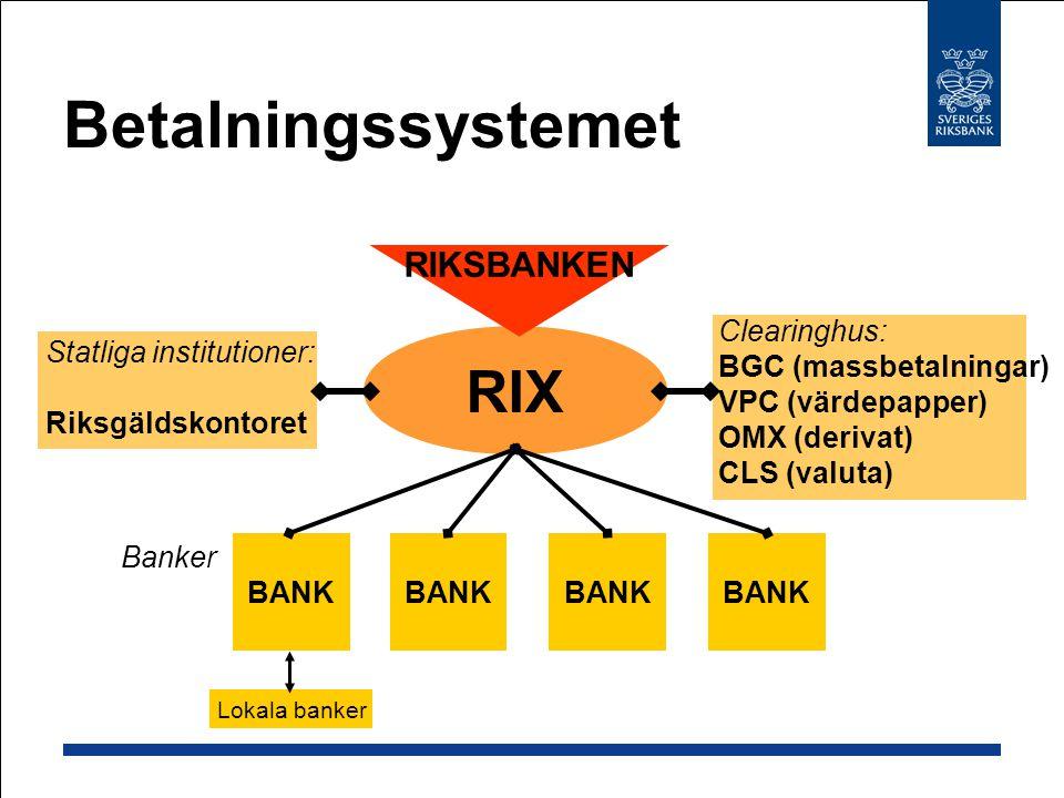 Betalningssystemet RIX RIKSBANKEN Statliga institutioner: Riksgäldskontoret Clearinghus: BGC (massbetalningar) VPC (värdepapper) OMX (derivat) CLS (va