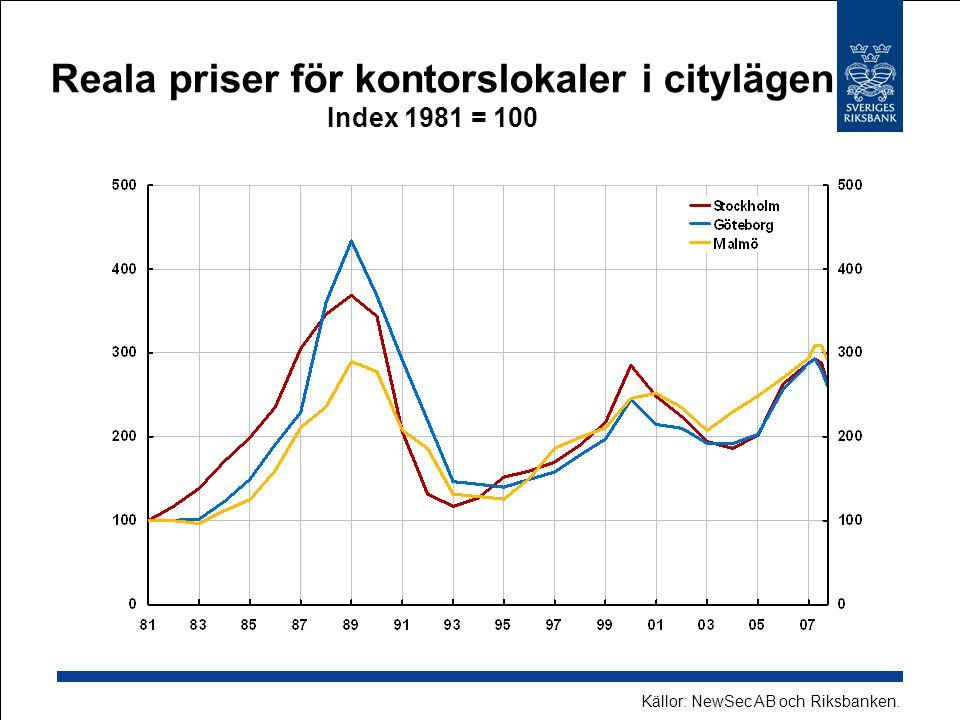Reala priser för kontorslokaler i citylägen Index 1981 = 100 Källor: NewSec AB och Riksbanken.