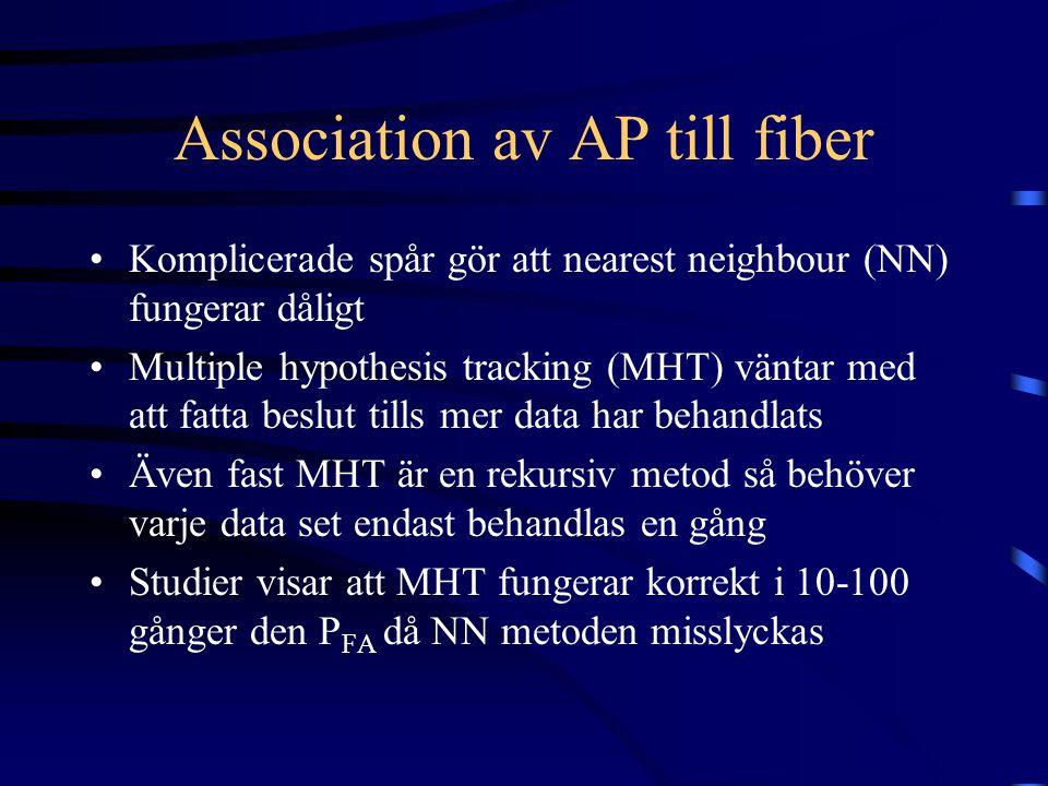 Association av AP till fiber Komplicerade spår gör att nearest neighbour (NN) fungerar dåligt Multiple hypothesis tracking (MHT) väntar med att fatta beslut tills mer data har behandlats Även fast MHT är en rekursiv metod så behöver varje data set endast behandlas en gång Studier visar att MHT fungerar korrekt i 10-100 gånger den P FA då NN metoden misslyckas