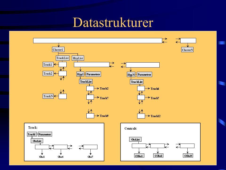 Datastrukturer Cluster1 ClusterN HypList TrackList Track2 Track1 TrackN