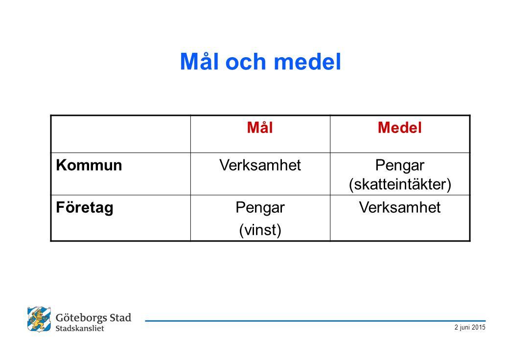 2 juni 2015 Mål och medel MålMedel KommunVerksamhetPengar (skatteintäkter) FöretagPengar (vinst) Verksamhet