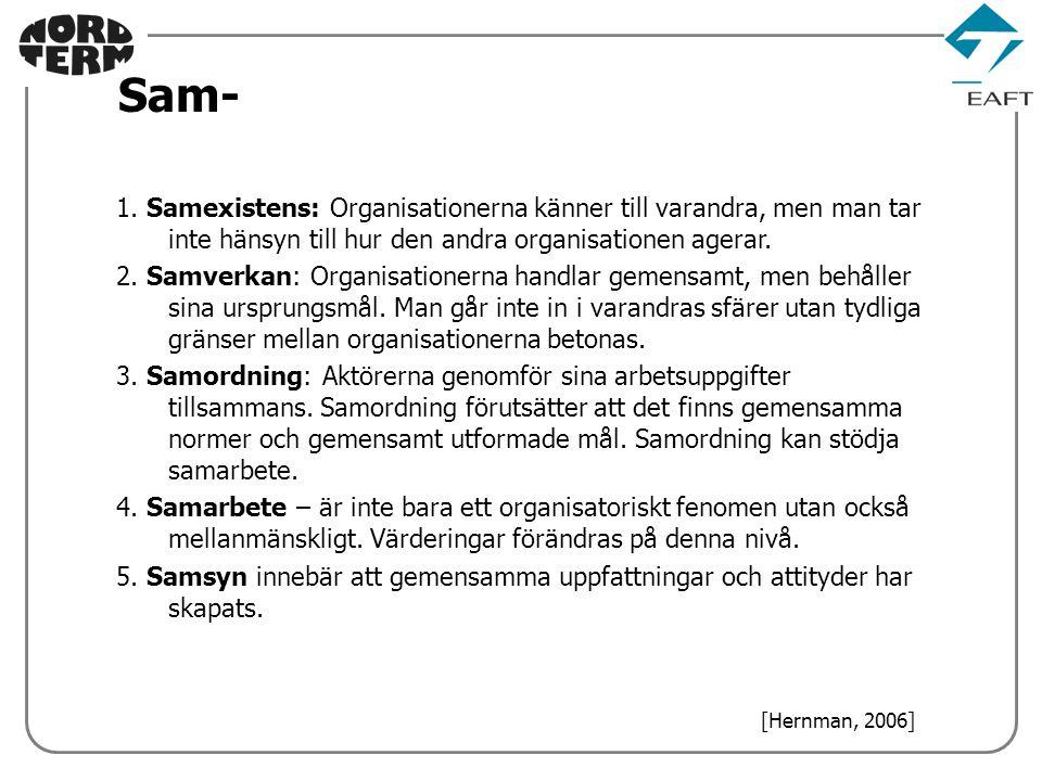 1. Samexistens: Organisationerna känner till varandra, men man tar inte hänsyn till hur den andra organisationen agerar. 2. Samverkan: Organisationern