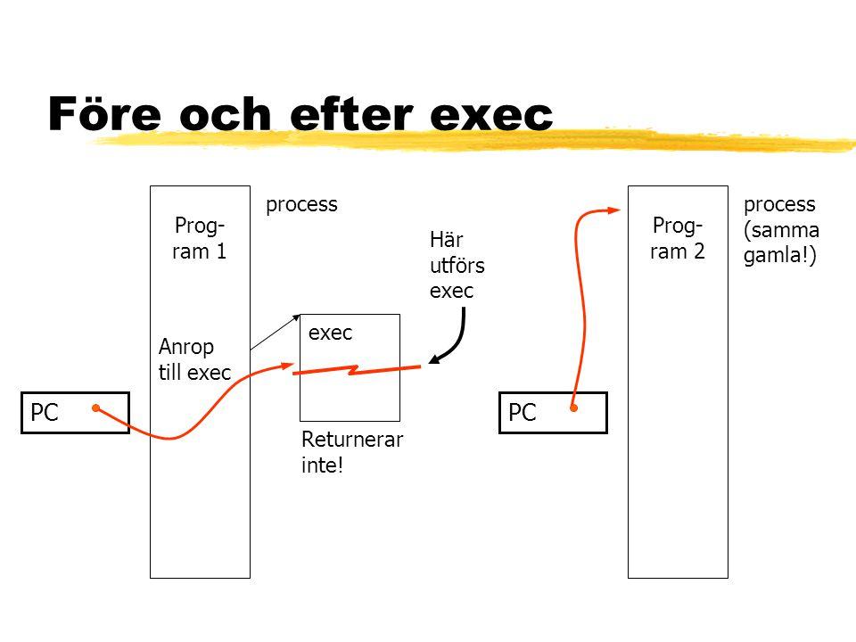 Före och efter exec Prog- ram 1 PC Anrop till exec exec Prog- ram 2 PC processprocess (samma gamla!) Returnerar inte! Här utförs exec