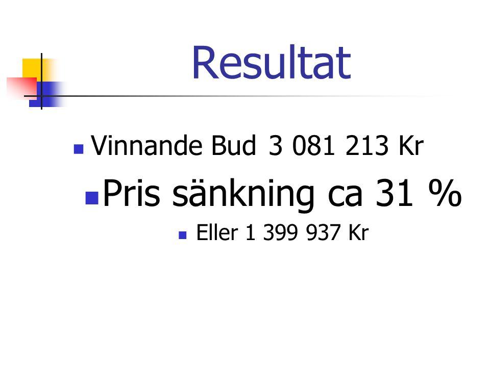 Resultat Vinnande Bud3 081 213 Kr Pris sänkning ca 31 % Eller 1 399 937 Kr