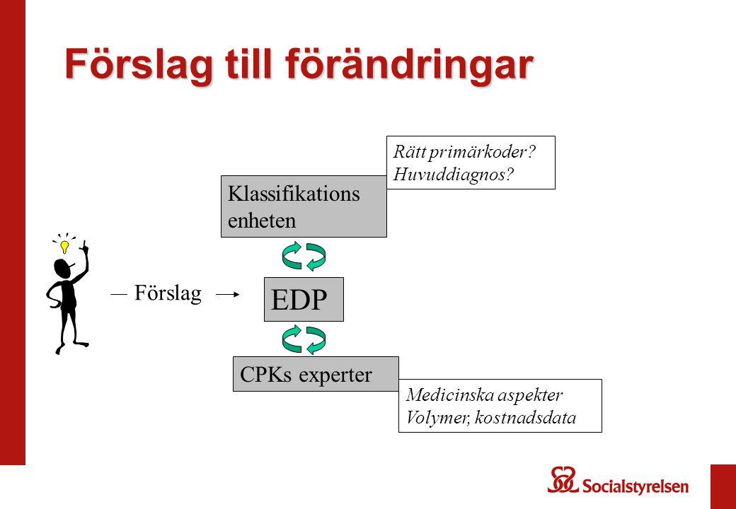 Förslag till förändringar EDP Förslag CPKs experter Klassifikations enheten Rätt primärkoder? Huvuddiagnos? Medicinska aspekter Volymer, kostnadsdata