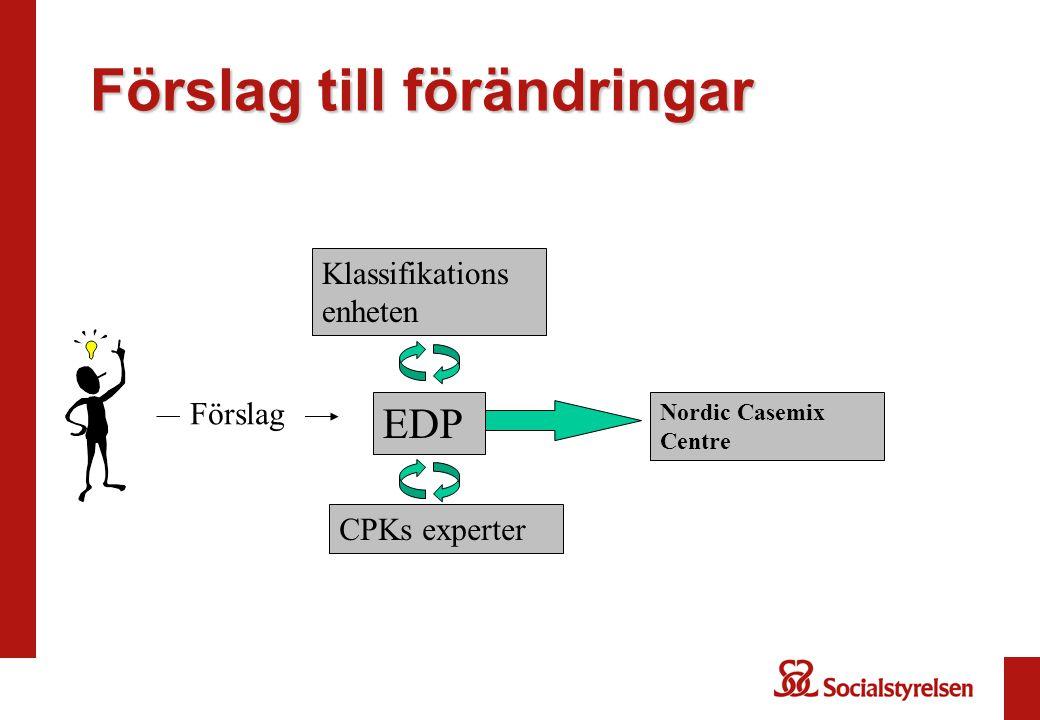 Förslag till förändringar EDP Nordic Casemix Centre Förslag CPKs experter Klassifikations enheten