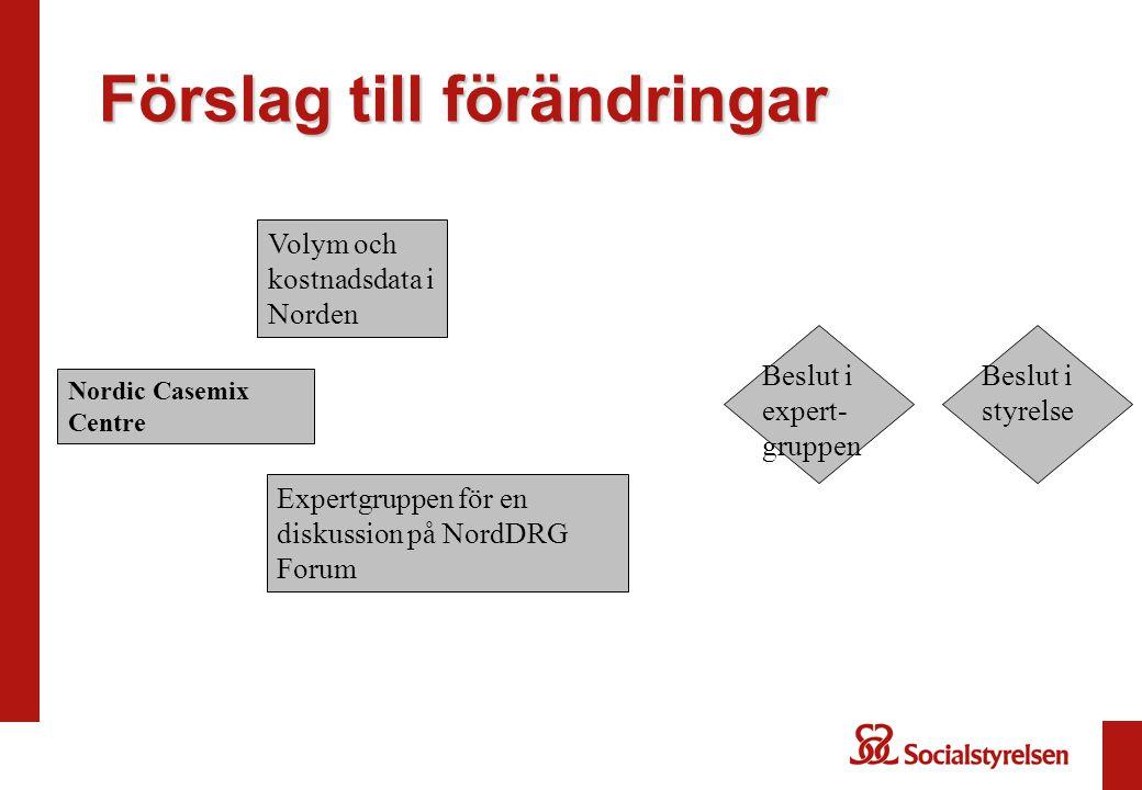 Förslag till förändringar Volym och kostnadsdata i Norden Expertgruppen för en diskussion på NordDRG Forum Beslut i expert- gruppen Beslut i styrelse