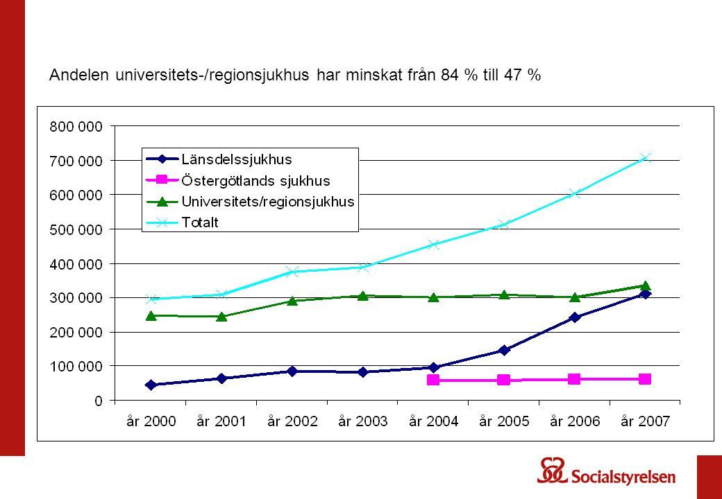 Andelen universitets-/regionsjukhus har minskat från 84 % till 47 %
