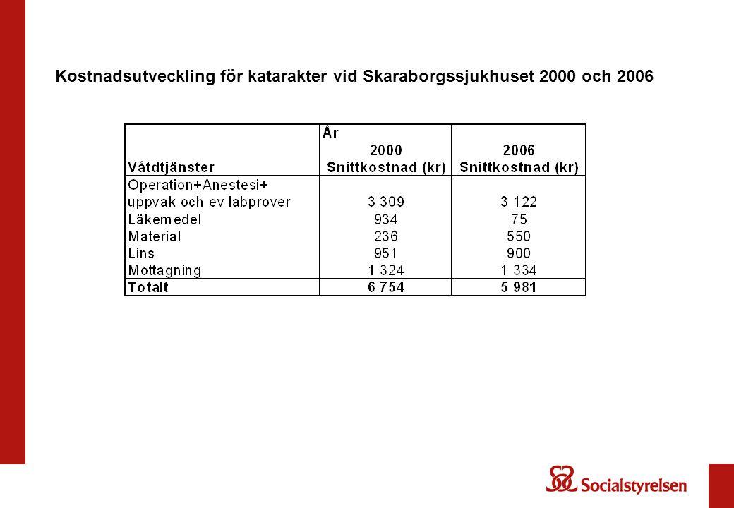 Kostnadsutveckling för katarakter vid Skaraborgssjukhuset 2000 och 2006