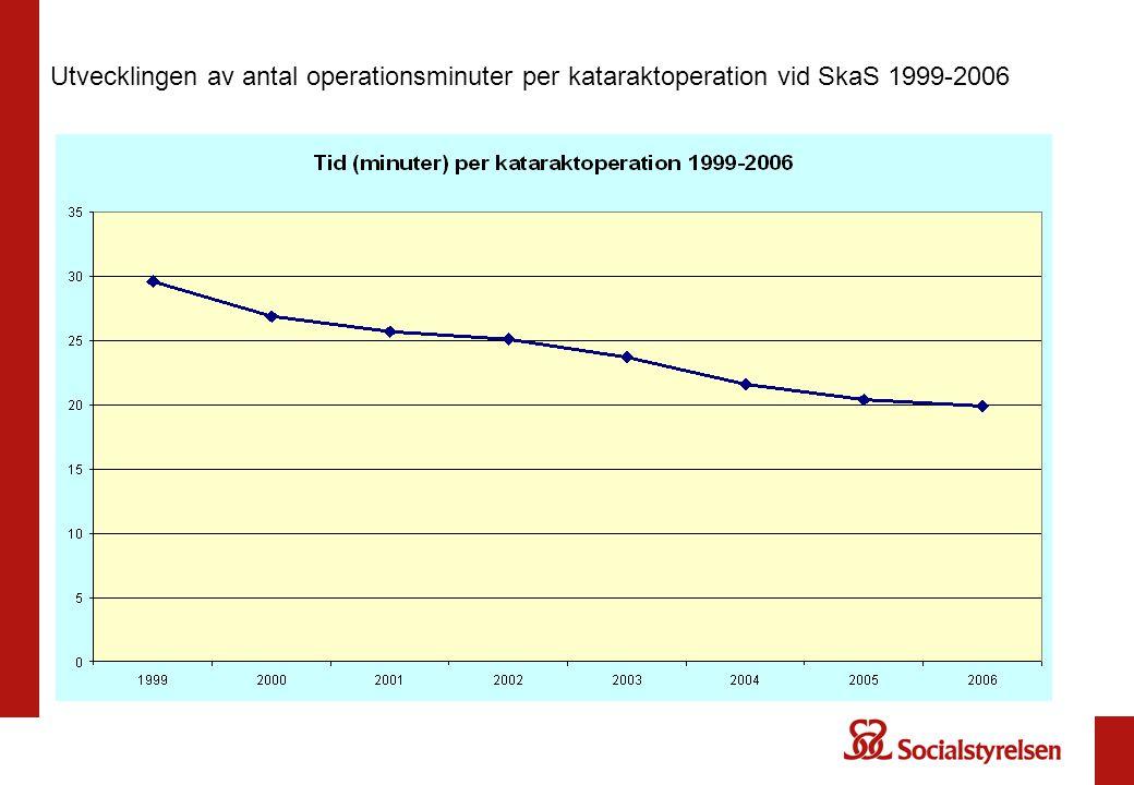 Utvecklingen av antal operationsminuter per kataraktoperation vid SkaS 1999-2006