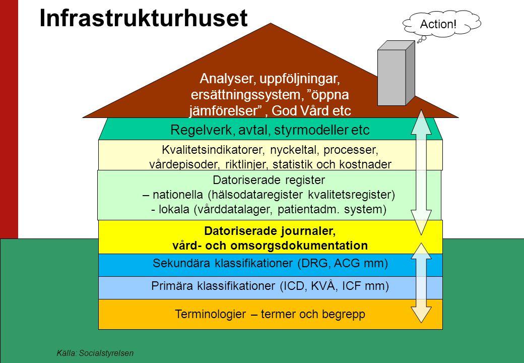 Ansvarsområden EDP ansvarar för logiken och logiktabellerna för den årliga svenska versionen av NordDRG Vi har kommersiella leverantörer av själva grupperaren.
