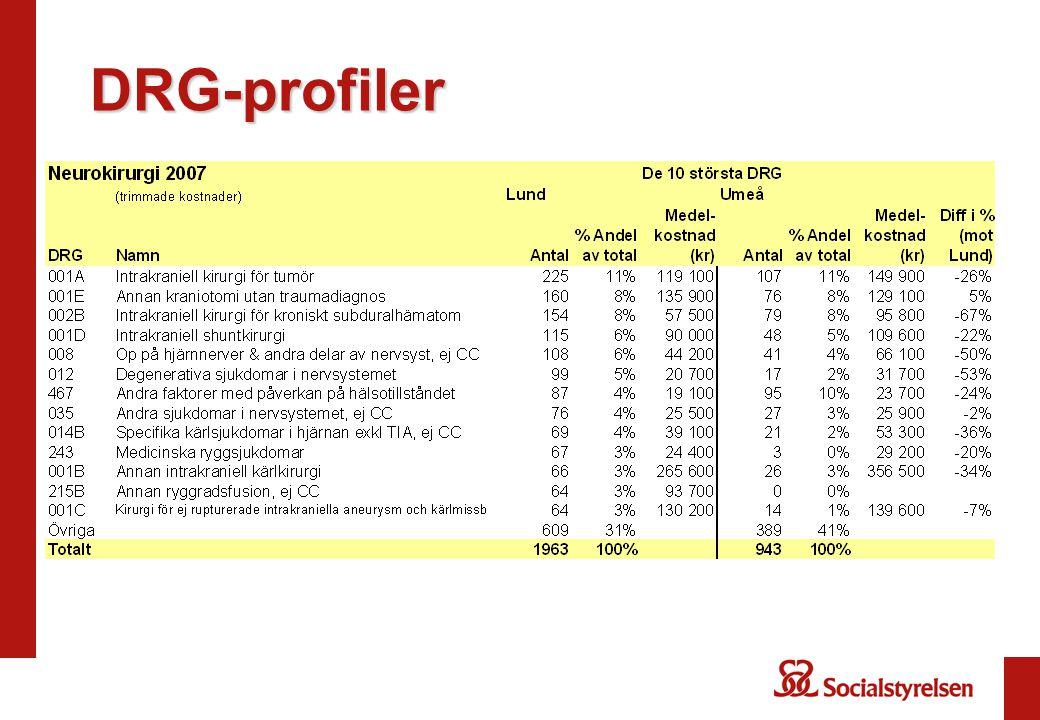 DRG-profiler