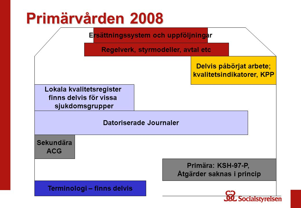 Primärvården 2008 Terminologi – finns delvis Primära: KSH-97-P, Åtgärder saknas i princip Datoriserade Journaler Lokala kvalitetsregister finns delvis