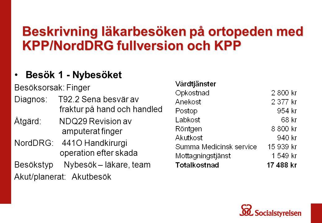 Beskrivning läkarbesöken på ortopeden med KPP/NordDRG fullversion och KPP Besök 1 - Nybesöket Besöksorsak: Finger Diagnos: T92.2 Sena besvär av fraktu