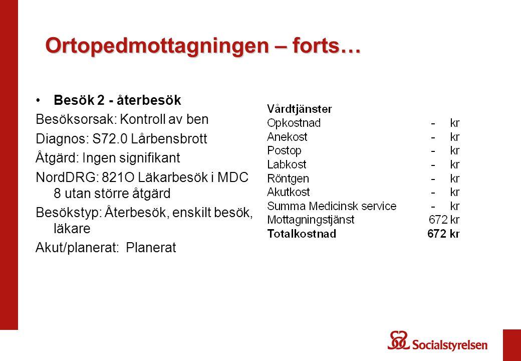 Ortopedmottagningen – forts… Besök 2 - återbesök Besöksorsak: Kontroll av ben Diagnos: S72.0 Lårbensbrott Åtgärd: Ingen signifikant NordDRG: 821O Läka