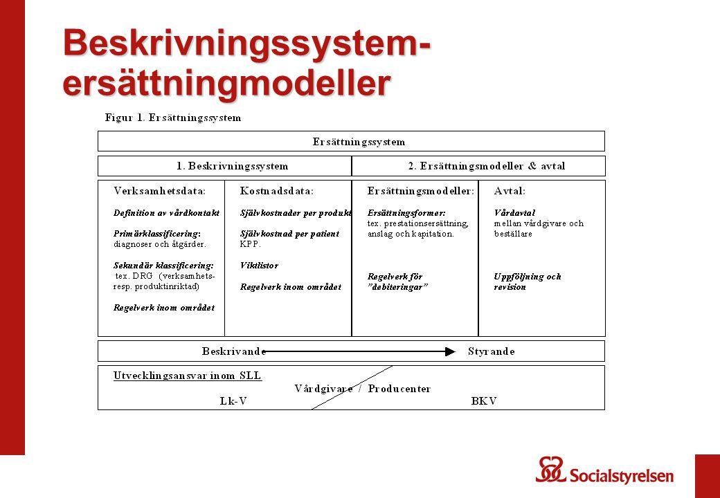 Beskrivningssystem- ersättningmodeller