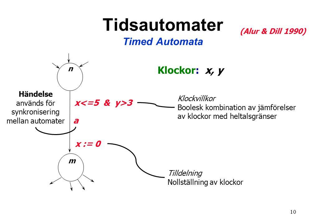 10 Tidsautomater Timed Automata n m a (Alur & Dill 1990) Klockor: x, y x 3 x := 0 Klockvillkor Boolesk kombination av jämförelser av klockor med heltalsgränser Tilldelning Nollställning av klockor Händelse används för synkronisering mellan automater