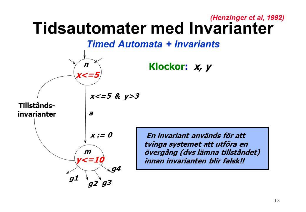 12 n m a x 3 x := 0 x<=5 y<=10 g1 g2 g3 g4 En invariant används för att tvinga systemet att utföra en övergång (dvs lämna tillståndet) innan invarianten blir falsk!.