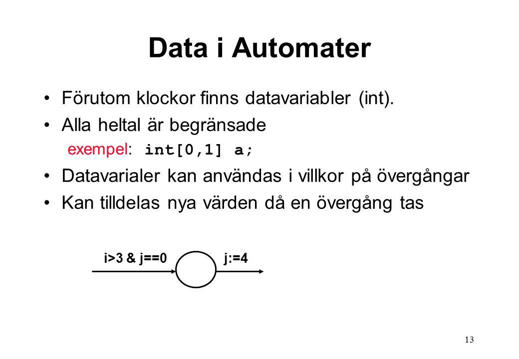 13 Data i Automater Förutom klockor finns datavariabler (int).