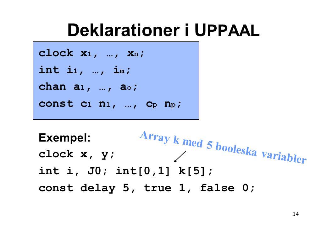 14 Deklarationer i U PPAAL clock x 1, …, x n ; int i 1, …, i m ; chan a 1, …, a o ; const c 1 n 1, …, c p n p ; Exempel: clock x, y; int i, J0; int[0,1] k[5]; const delay 5, true 1, false 0; Array k med 5 booleska variabler