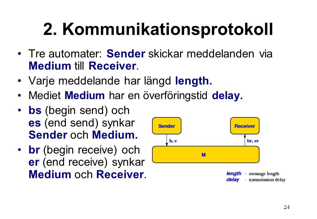 24 2. Kommunikationsprotokoll Tre automater: Sender skickar meddelanden via Medium till Receiver.