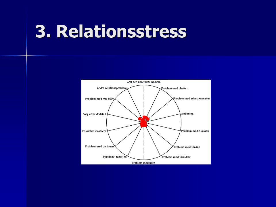 3. Relationsstress