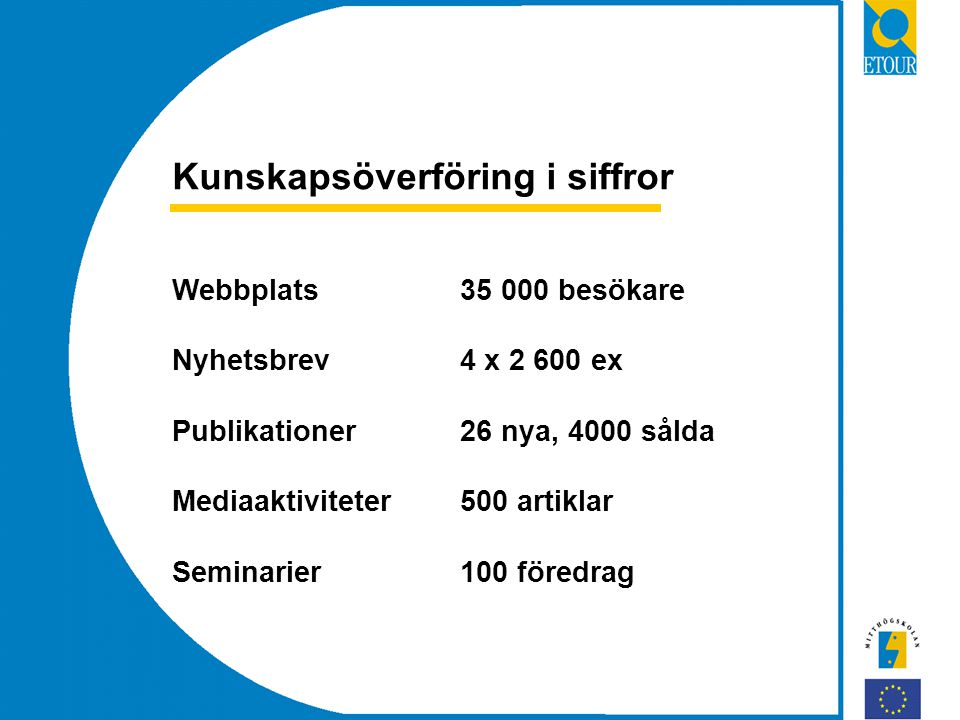 Kunskapsöverföring i siffror Webbplats35 000 besökare Nyhetsbrev4 x 2 600 ex Publikationer26 nya, 4000 sålda Mediaaktiviteter500 artiklar Seminarier100 föredrag