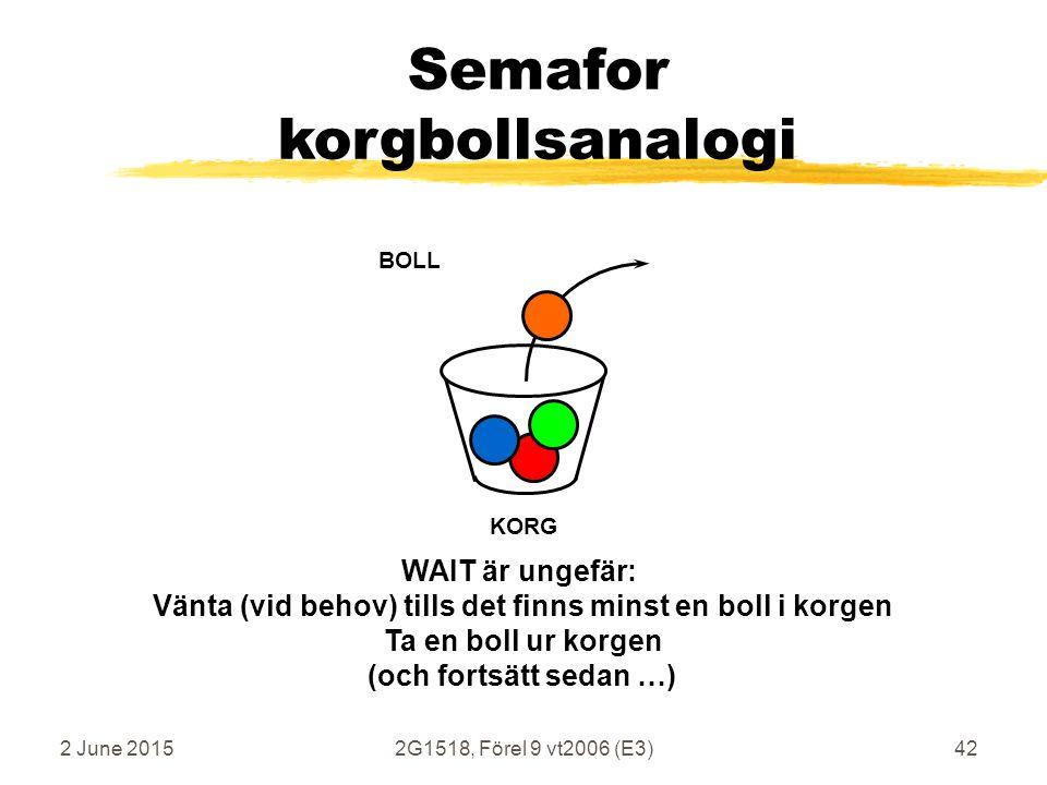 2 June 20152G1518, Förel 9 vt2006 (E3)42 Semafor korgbollsanalogi KORG BOLL WAIT är ungefär: Vänta (vid behov) tills det finns minst en boll i korgen Ta en boll ur korgen (och fortsätt sedan …)