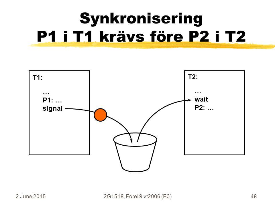 2 June 20152G1518, Förel 9 vt2006 (E3)48 Synkronisering P1 i T1 krävs före P2 i T2 … P1: … signal … wait P2: … T1: T2: