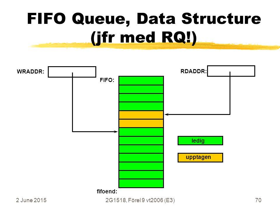 2 June 20152G1518, Förel 9 vt2006 (E3)70 FIFO Queue, Data Structure (jfr med RQ!) WRADDR: RDADDR: fifoend: FIFO: ledig upptagen