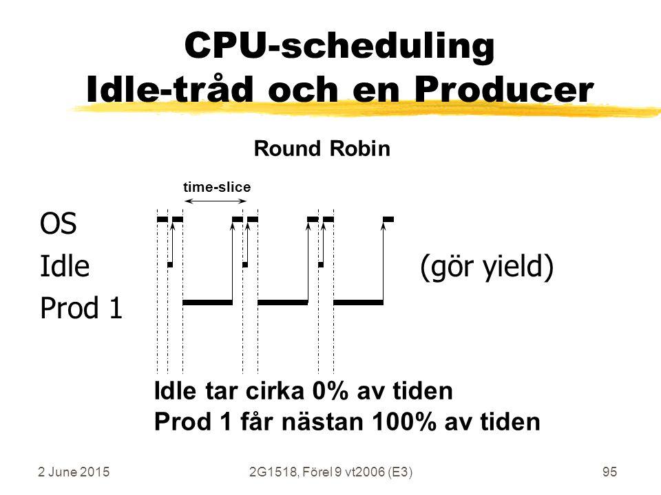 2 June 20152G1518, Förel 9 vt2006 (E3)95 OS Idle (gör yield) Prod 1 time-slice Round Robin CPU-scheduling Idle-tråd och en Producer Idle tar cirka 0% av tiden Prod 1 får nästan 100% av tiden