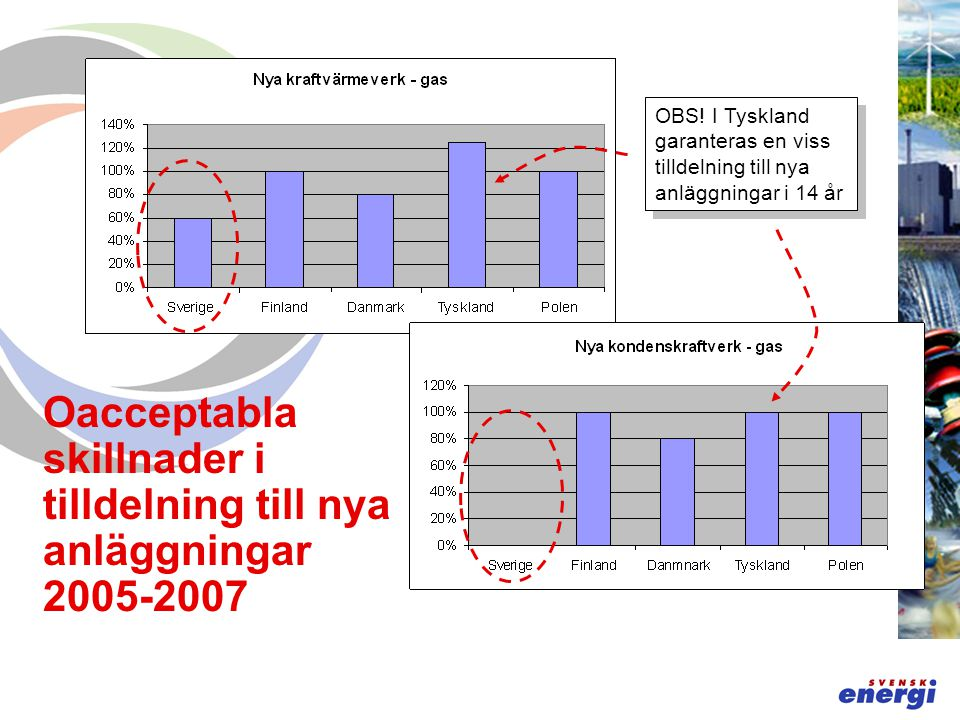 Oacceptabla skillnader i tilldelning till nya anläggningar 2005-2007 OBS.