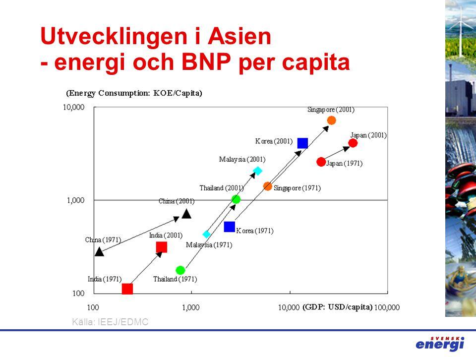Källa: IEEJ/EDMC Utvecklingen i Asien - energi och BNP per capita